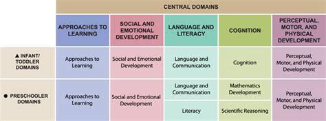 head start early learning outcomes framework