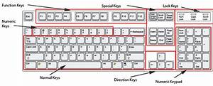 What Is Keypad