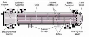 All About Shell And Tube Heat Exchangers