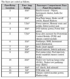 Ford F150 Fuse Box Diagram