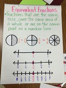 Equivalent Fraction Anchor Chart | 3rd grade math ...