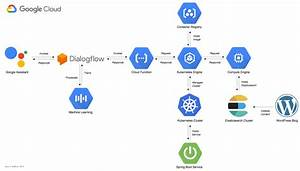 Integrating Search Capabilities With Actions For Google