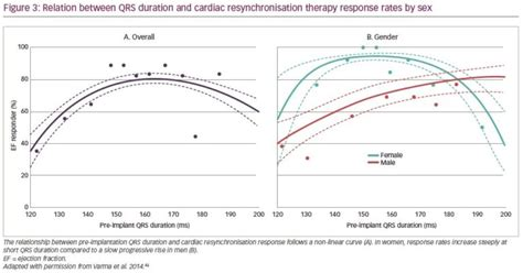 Explaining Sex Differences In Cardiac Resynchronisation