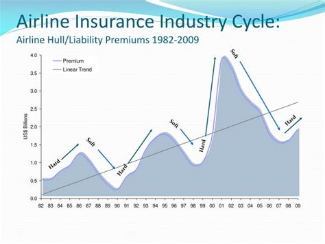 Assuredpartners is one of the nation's largest aviation insurance. PPT - The Aviation Insurance Market PowerPoint ...