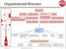 Organizational Analysis The CocaCola Company