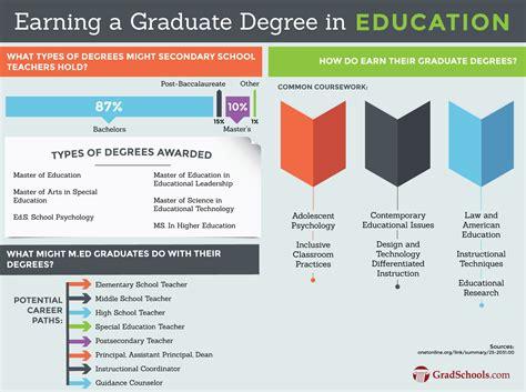 doctorate  education programs phd edd degree programs