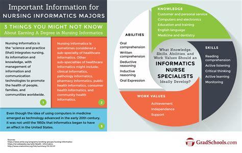 masters  nursing informatics programs
