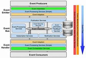 Un Modelo Conceptual Para Los Sistemas De Procesamiento De