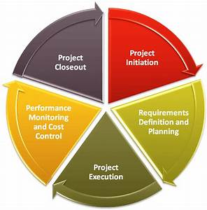 Top 5 Project Management Phases