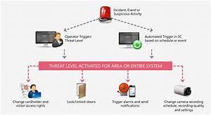 Threat Level Management  Consolidate Door Access Control