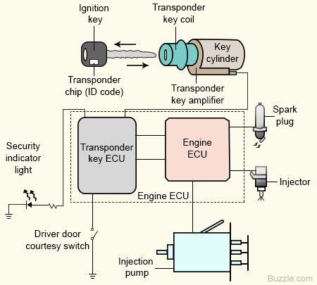 Engine Immobilizer Intelligent Anti Theft System For