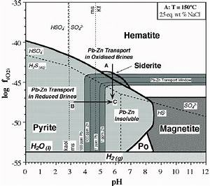 Ph  U2013 Fo 2 Diagram Showing The Two Fields For Transport Of