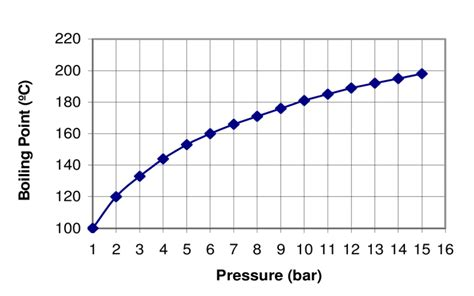 boiling pressure point water function diagram scientific