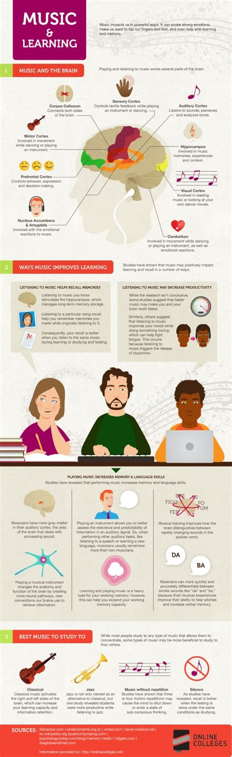 Each of these categories will have both written (visually processing. Music's Effect on Learning - Infographic | NJBiblio
