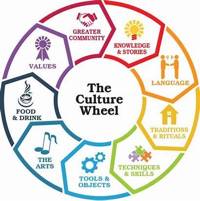 Culture Why Cultural Types Important Cultures Characteristics
