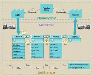 Wiring Diagram Database  Parts Of A Stream Diagram