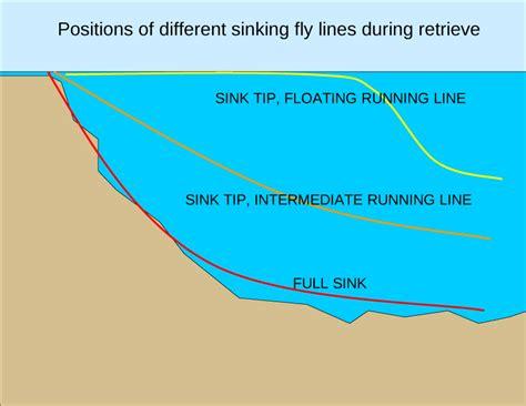 choosing   sinking  caseysmarttcom