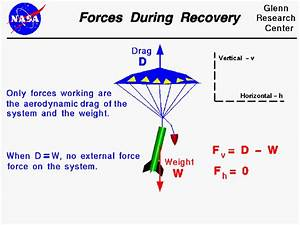 Forces During Recovery