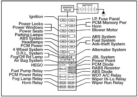 ford ranger  fuse box diagram carknowledge