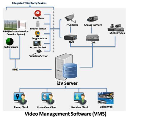 ip software ip management softwares incident management system