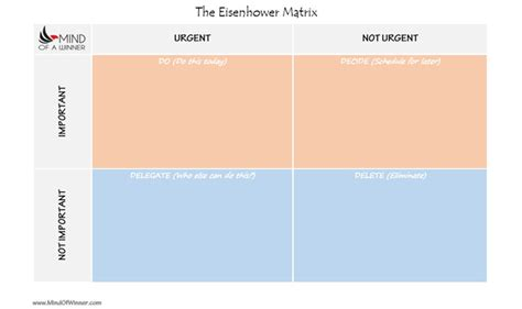 eisenhower matrix template how to increase productivity at work mind of a winner