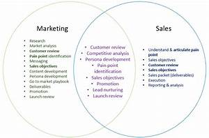 Marketing And Sales Collaboration  Four Steps Ensure Go