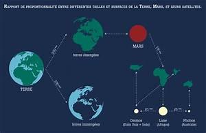 Surface De La Terre : astronomie mars terre laurine moreau illustration ~ Dailycaller-alerts.com Idées de Décoration