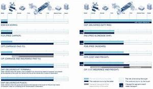 Term Berechnen : incoterms 2010 icc die internationale handelskammer freiwillige regeln zur auslegung ~ Themetempest.com Abrechnung