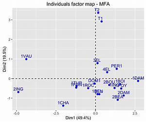 Factoextra R Package  Easy Multivariate Data Analyses And