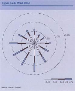 Netherlands Wind Rose Diagram