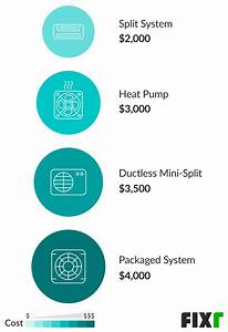 2020 Cost To Install Central Air