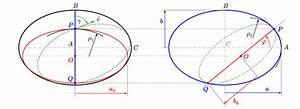 Krümmungsradius Berechnen : zentrifugal und gravitationsbeschleunigung in einem flugzeug ~ Themetempest.com Abrechnung