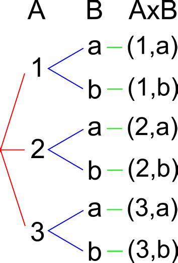 diagramma ad albero vuoto