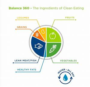 Balance 360 Nutrition Clean Eating And Effects On