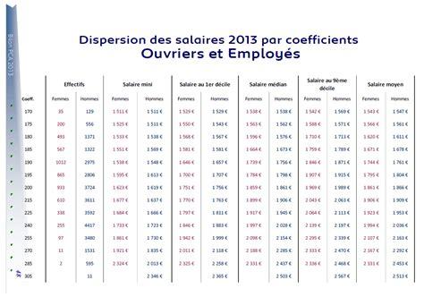 heure d ouverture bureau de poste canada grille de salaire cadre btp 28 images salaires des