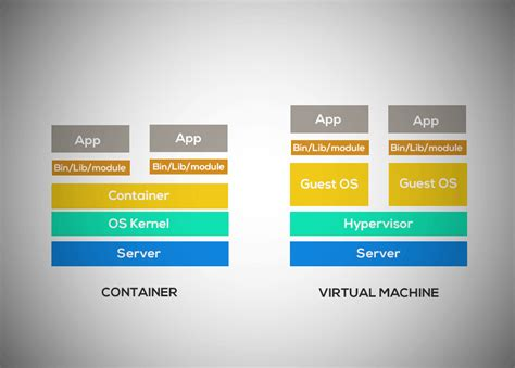 containers  virtual machines criticalcase