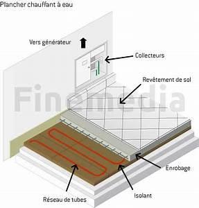 Plancher Chauffant Basse Température : ozonergies ~ Melissatoandfro.com Idées de Décoration