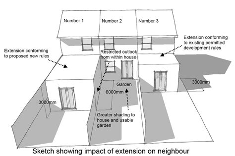 Kitchen Conservatory Ideas - why the governments changes to permitted development are not such a great idea planning