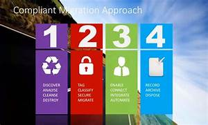 how to develop a sharepoint online content migration plan With sharepoint migration plan document