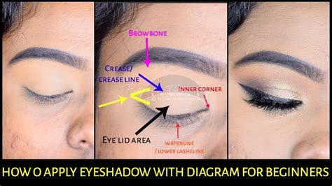 How Eyemakeup For Beginners With Diagram India