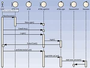 Uml Simulation Example With Atm Model  U2013 Prototype And