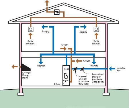 using your duct system as a whole house fan ventilation home pride contractors omaha ne