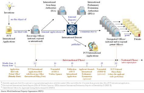 wipo international bureau the international patent system in 2008