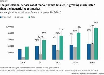 Professional Market Robots Robot Robotics Services Deloitte