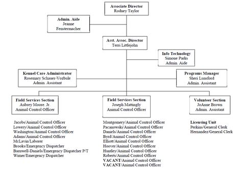 organization chart prince georges county md