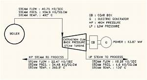 Process Flow Diagram Of Steam Turbine Iii  Analysis