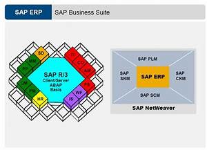 Sap Manuali R 3 Sap Modules Complete List Of Erp Sap R 3