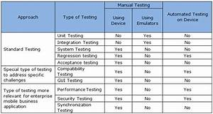 test plan for mobile application testing software With mobile application testing documents