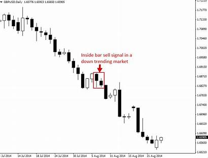 Bar Inside Trading Pattern Strategy Example Signal