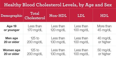 high blood cholesterol national heart lung  blood